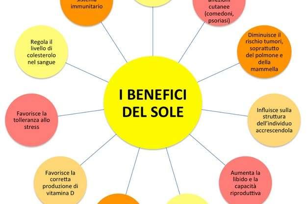 I benefici del SOLE